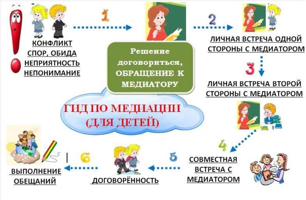 служба медиации